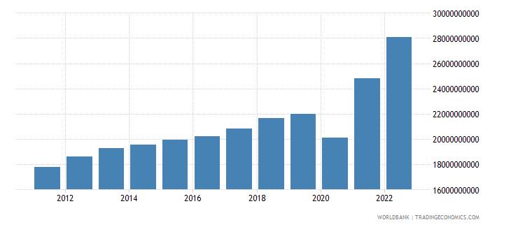 el salvador household final consumption expenditure us dollar wb data