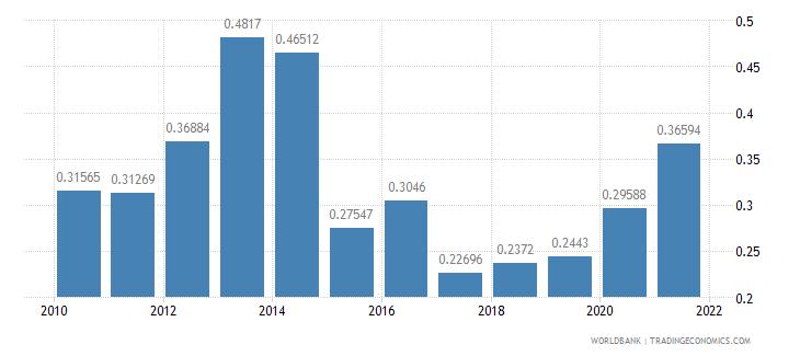el salvador ict goods exports percent of total goods exports wb data