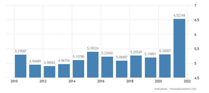 el salvador ict goods imports percent total goods imports wb data