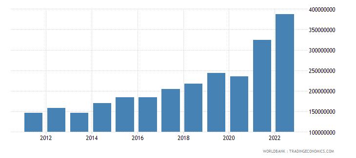 el salvador ict service exports bop us dollar wb data