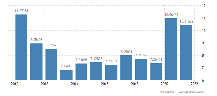 el salvador ict service exports percent of service exports bop wb data