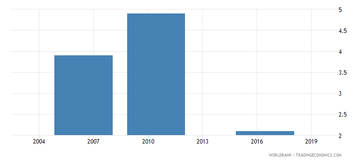 el salvador if there were visits average number of visits or required meetings with tax officials wb data