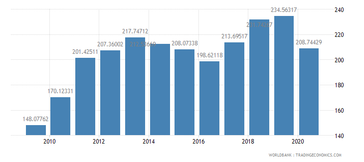 el salvador import value index 2000  100 wb data