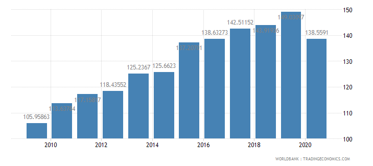 el salvador import volume index 2000  100 wb data