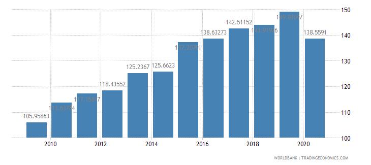 el salvador import volume index 2000  100 wb data