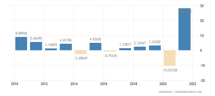 el salvador imports of goods and services annual percent growth wb data