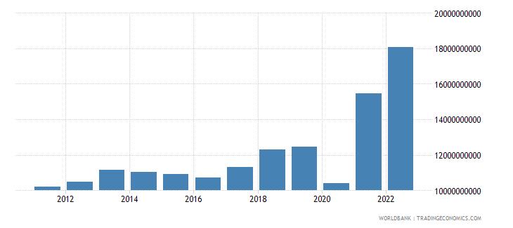 el salvador imports of goods and services bop us dollar wb data