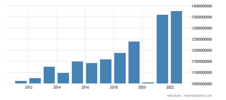 el salvador imports of goods and services constant lcu wb data