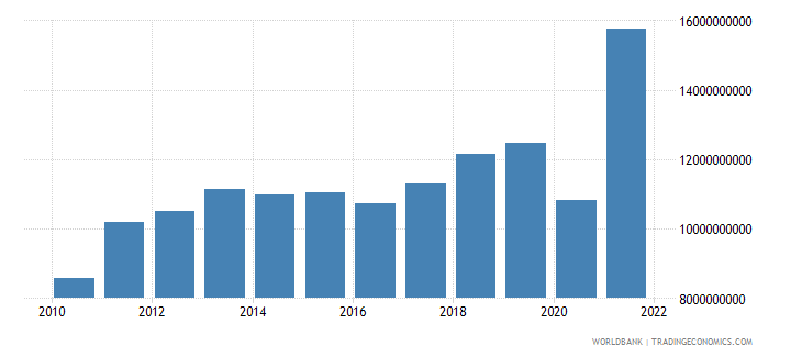el salvador imports of goods and services current lcu wb data