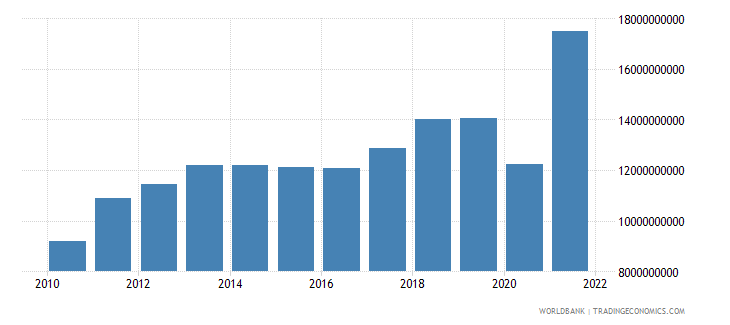 el salvador imports of goods services and income bop us dollar wb data