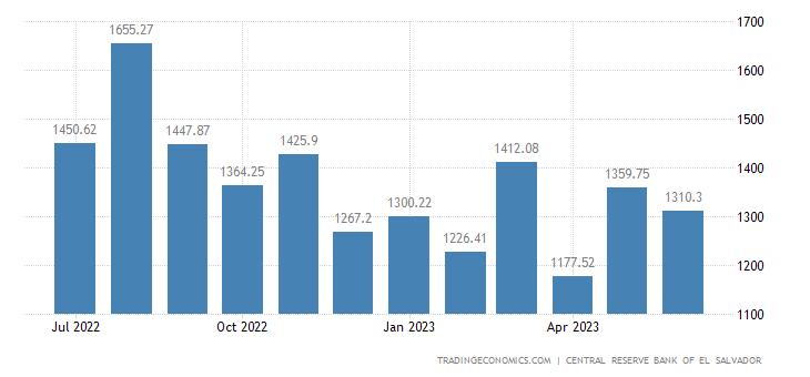 El Salvador Imports