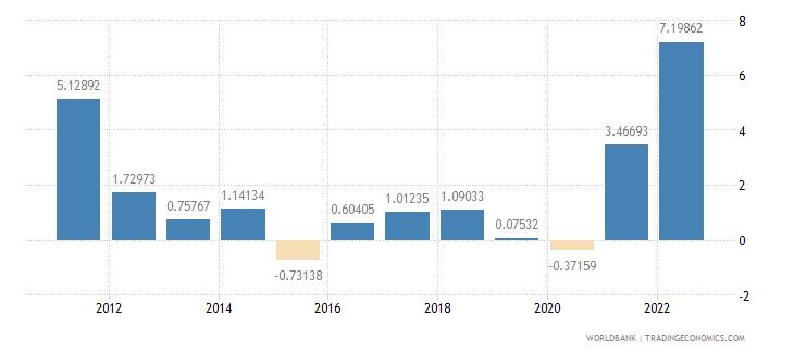 el salvador inflation consumer prices annual percent wb data
