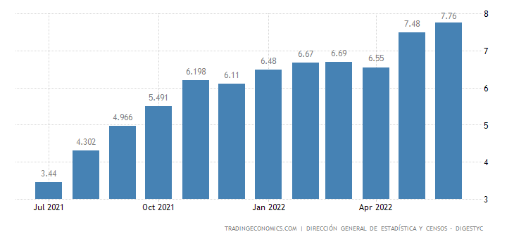 El Salvador Inflation Rate