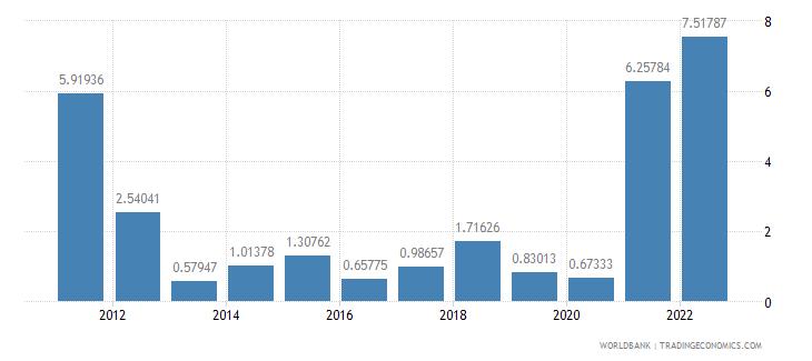 el salvador inflation gdp deflator annual percent wb data