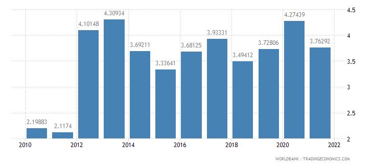 el salvador insurance and financial services percent of commercial service exports wb data