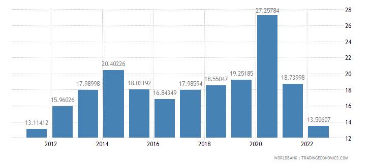 el salvador insurance and financial services percent of service imports bop wb data