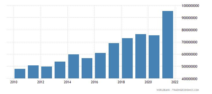 el salvador interest payments current lcu wb data