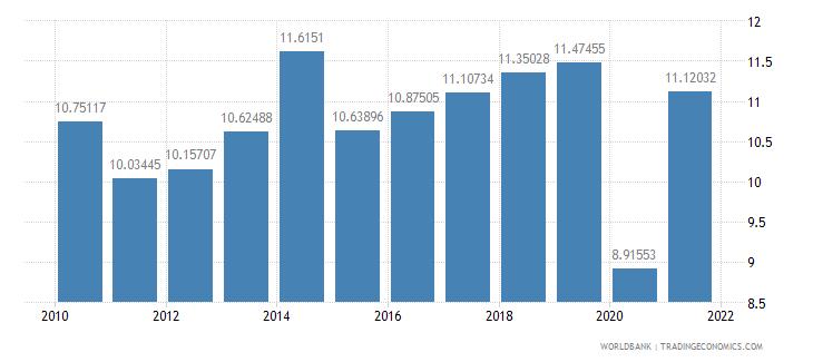 el salvador interest payments percent of expense wb data