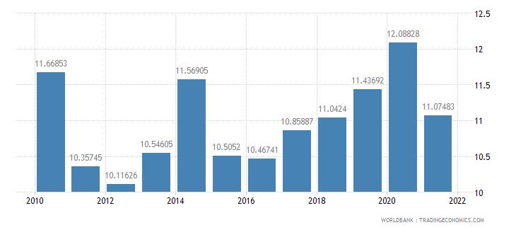 el salvador interest payments percent of revenue wb data
