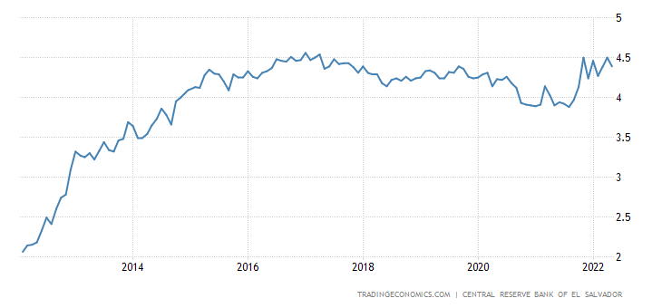 El Salvador Interest Rate