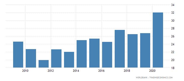 el salvador international debt issues to gdp percent wb data
