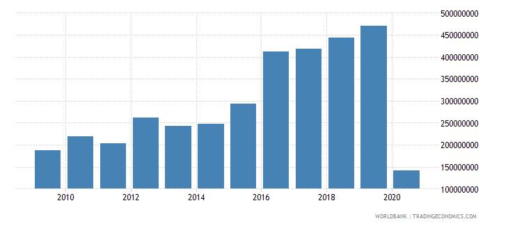 el salvador international tourism expenditures for travel items us dollar wb data