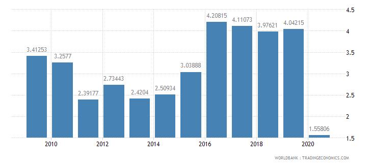 el salvador international tourism expenditures percent of total imports wb data