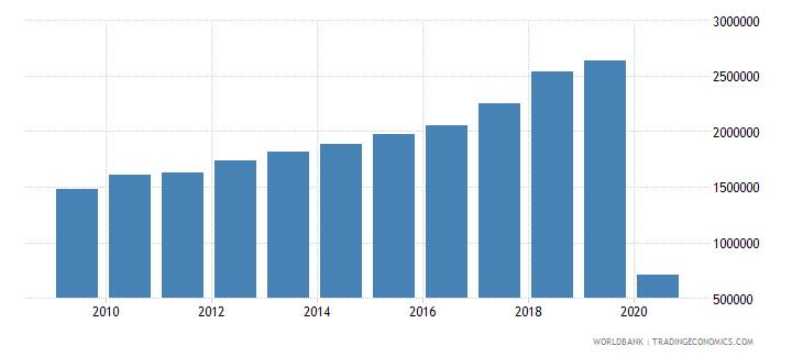 el salvador international tourism number of arrivals wb data