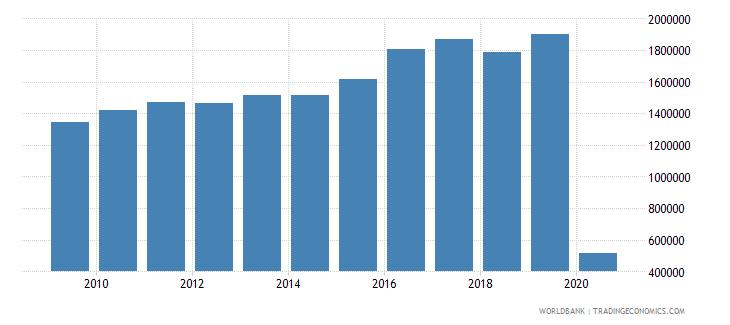 el salvador international tourism number of departures wb data
