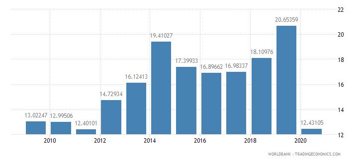 el salvador international tourism receipts percent of total exports wb data