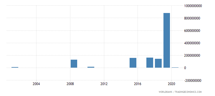el salvador investment in energy with private participation us dollar wb data