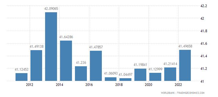 el salvador labor force female percent of total labor force wb data