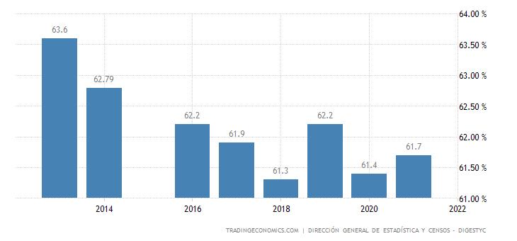El Salvador Labor Force Participation Rate
