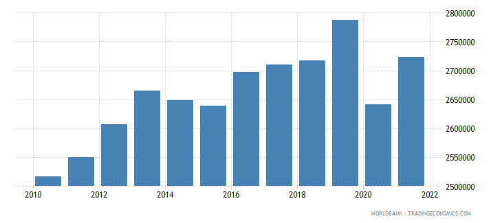 el salvador labor force total wb data
