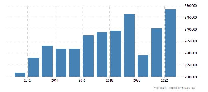 el salvador labor force total wb data
