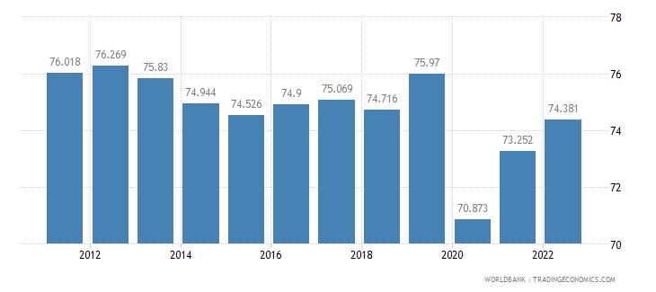 el salvador labor participation rate male percent of male population ages 15 plus  wb data