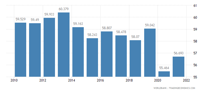el salvador labor participation rate total percent of total population ages 15 plus  wb data