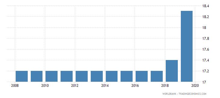 el salvador labor tax and contributions percent of commercial profits wb data