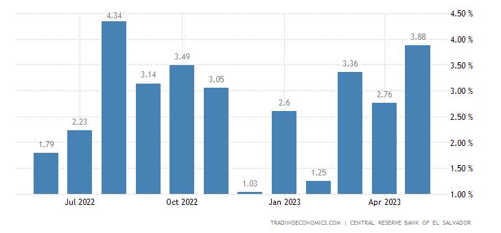 El Salvador Economic Activity Index YoY Change