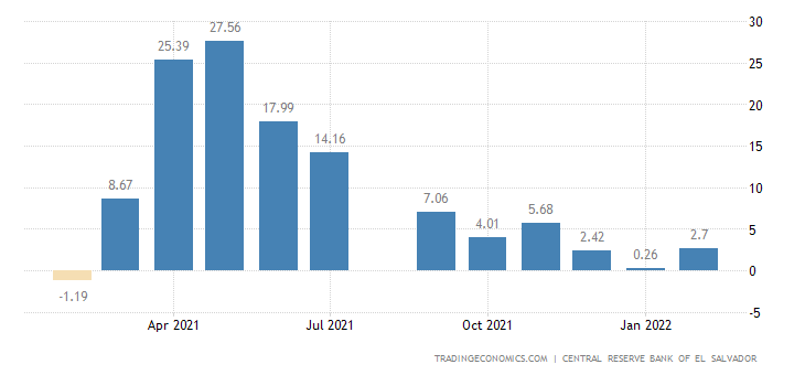 El Salvador Economic Activity Index YoY Change
