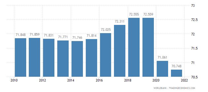 el salvador life expectancy at birth total years wb data
