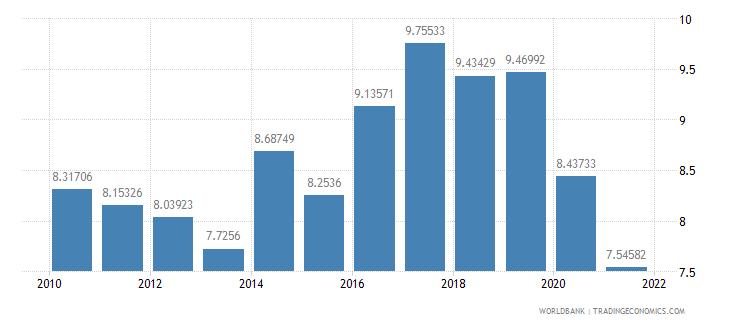 el salvador liner shipping connectivity index maximum value in 2004  100 wb data
