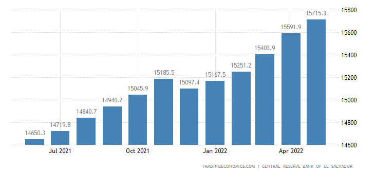 El Salvador Loans To Private Sector