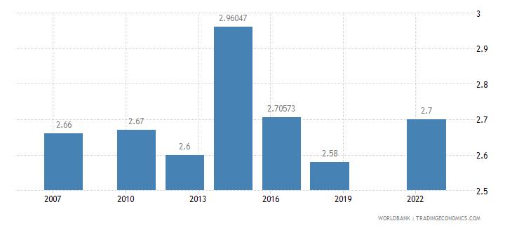 el salvador logistics performance index overall 1 low to 5 high wb data