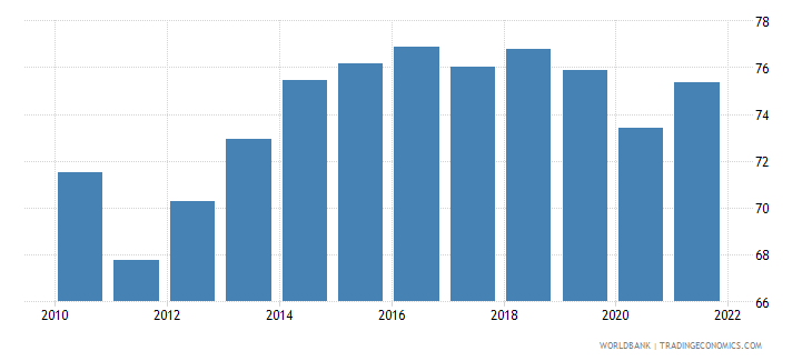 el salvador manufactures exports percent of merchandise exports wb data