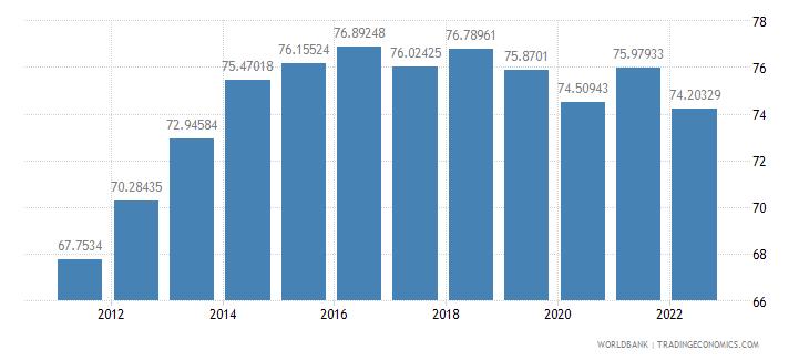 el salvador manufactures exports percent of merchandise exports wb data