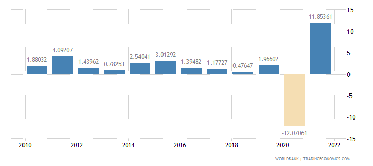 el salvador manufacturing value added annual percent growth wb data