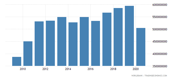 el salvador merchandise exports by the reporting economy us dollar wb data
