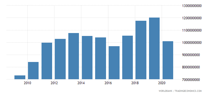 el salvador merchandise imports by the reporting economy us dollar wb data
