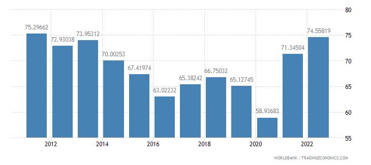 el salvador merchandise trade percent of gdp wb data